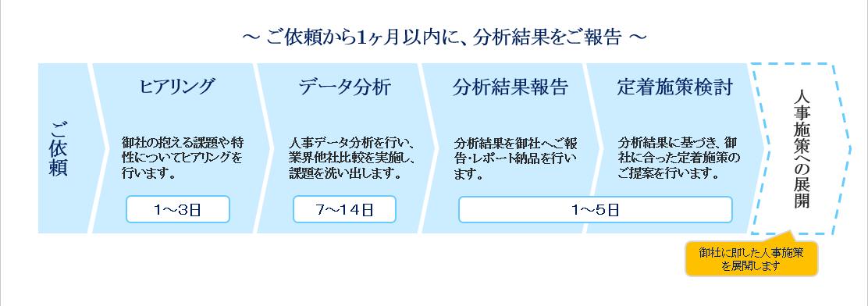 定着サーベイ0329①
