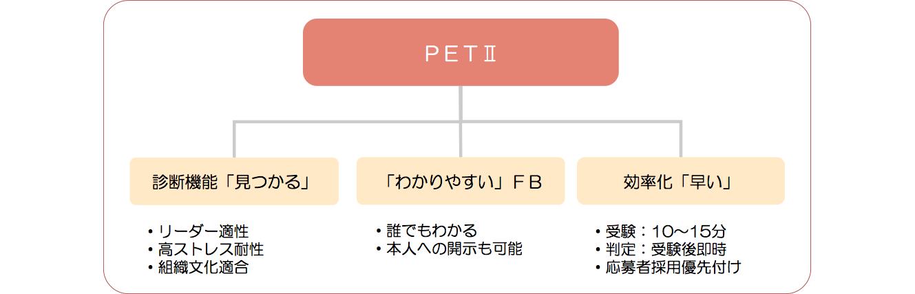 PET2_1