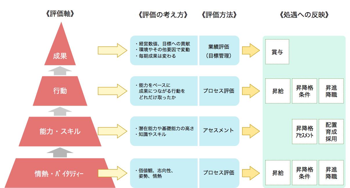 人事制度設計3