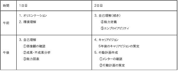 中堅キャリアデザイン研修