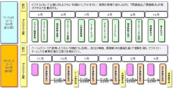 経営幹部育成研修